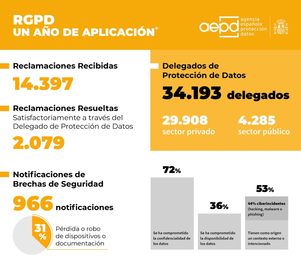 Informe AEPD
