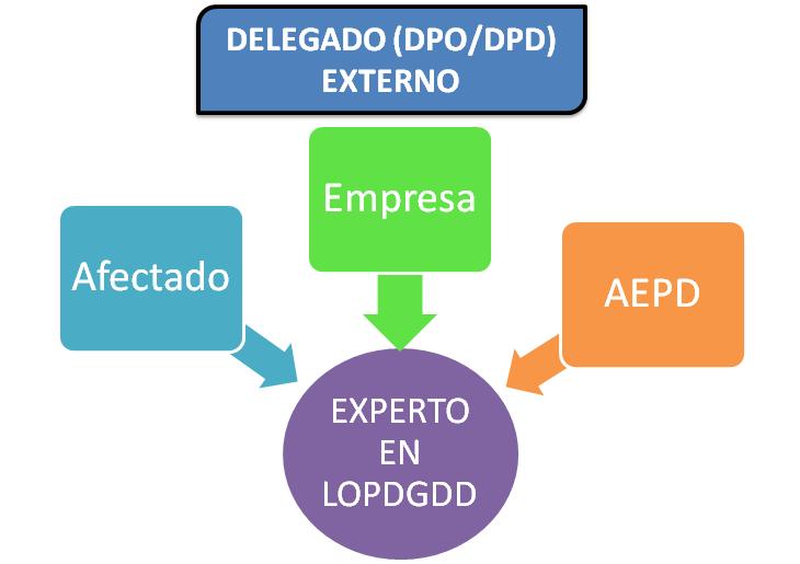 Gráfico resumiendo la relación del DPO con la empresa, la AEPD y los Afectados
